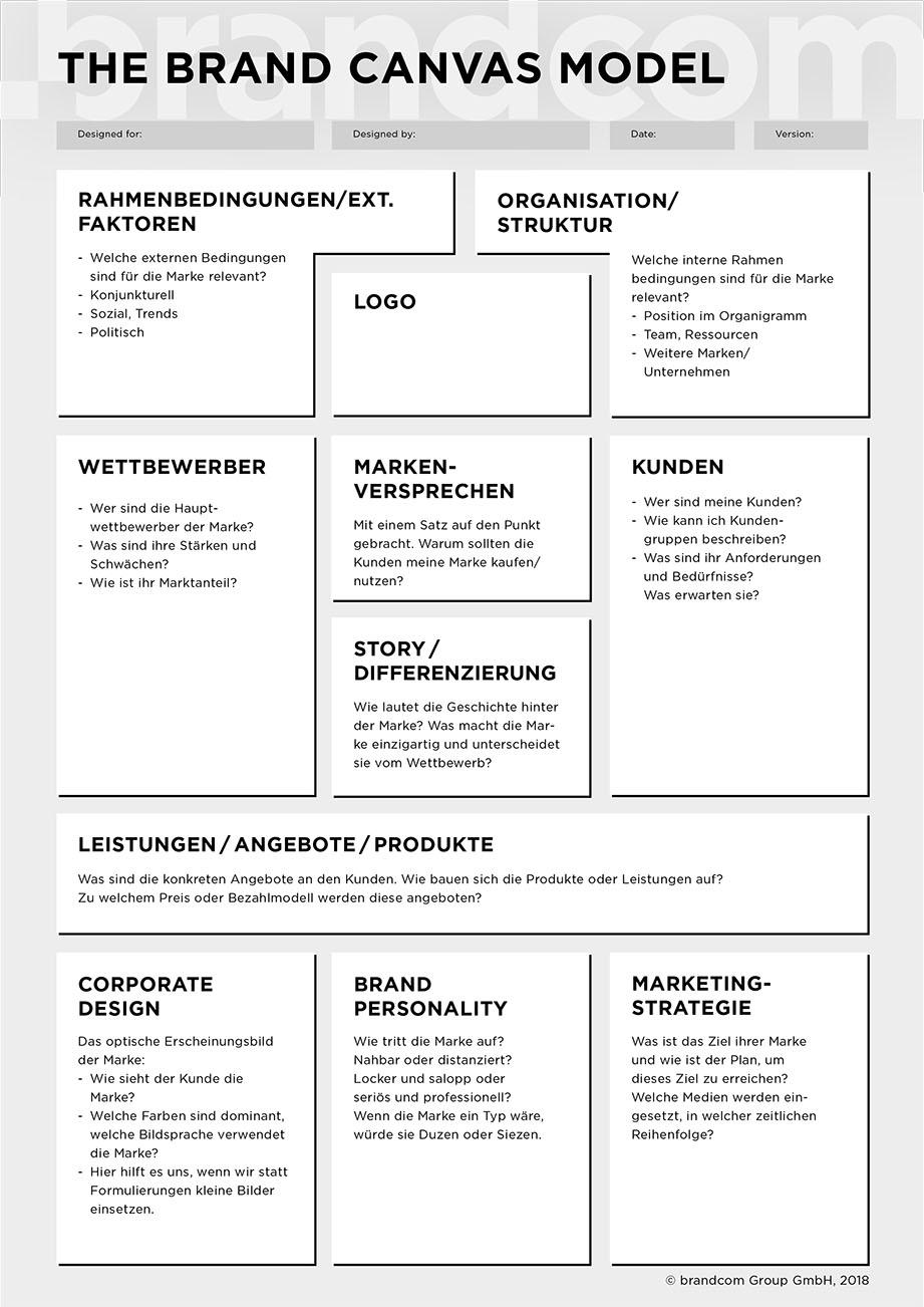The brand canvas model. Warum wir Marken in Spalten packen
